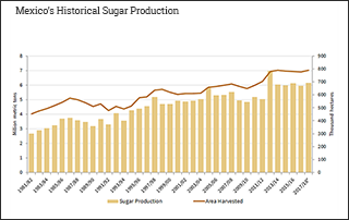 Mexico's Historical Sugar Production
