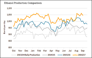Ethanol Production Comparison
