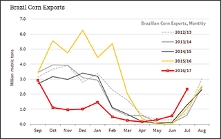 Brazil Corn Exports