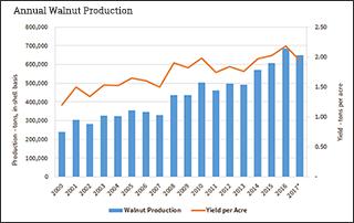 Lower Walnut Production