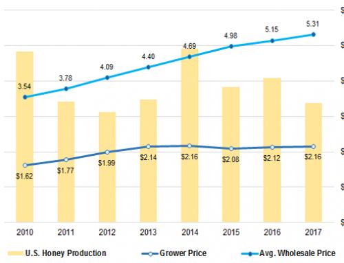 U.S. honey production fell 9 percent last year