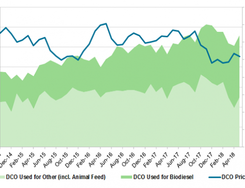 Corn Oil as Biodiesel Feedstock: Another Record Month
