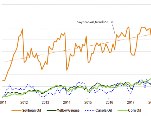 July Biodiesel Production Sets New Record