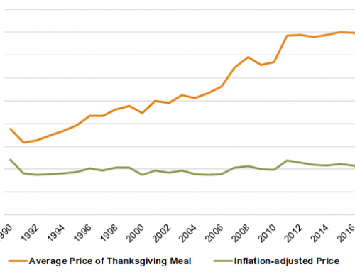 Is Thanksgiving dinner more affordable in 2018?
