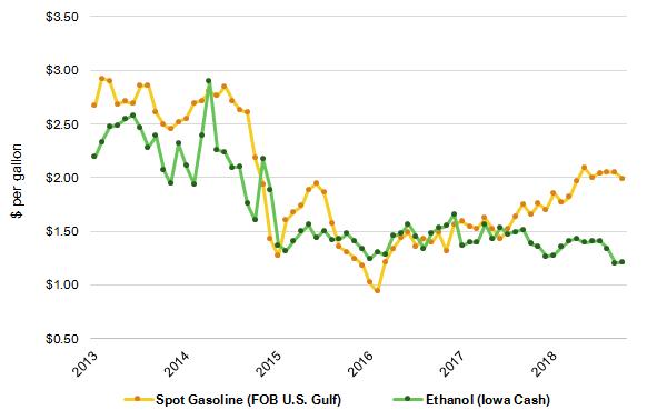 Rise in daily ethanol production despite low profit margins