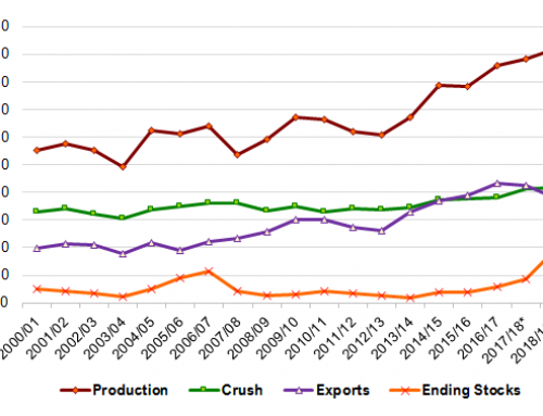New Soybean Ending Stocks Estimate Tops Expectations