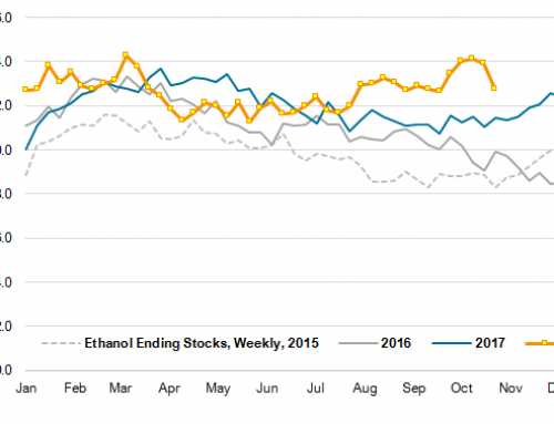 Low Ethanol Margins Could Curb Production