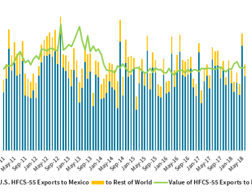 October HFCS exports fell 17 percent year over year