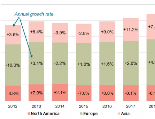 Muted quarterly growth for cocoa bean grind in Europe, Asia, & North America