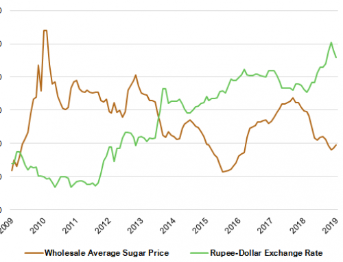 Indian sugar output up nearly 7 percent, but exports disappoint