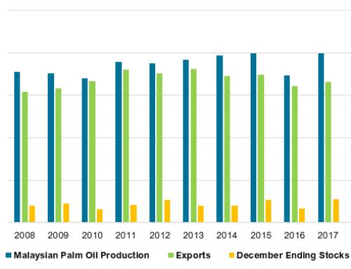 Palm oil reaches three-month high