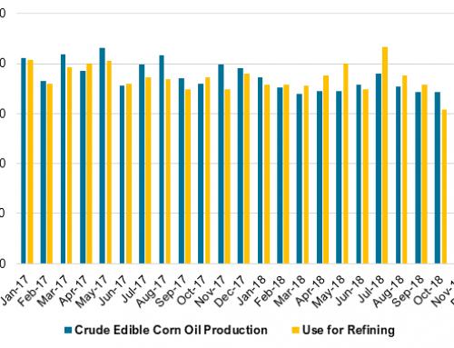 Slowdown in corn oil production