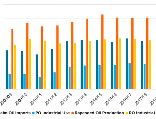 EU to restrict palm-oil-derived biodiesel