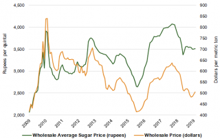 sugar prices Archives - McKeany-Flavell