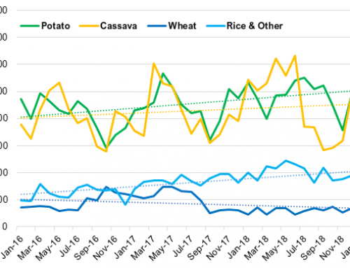 U.S. potato starch imports start strong in 2019