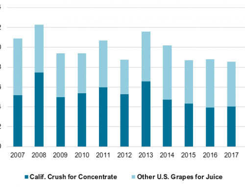 California grape juice concentrate production rose 11 percent in 2018