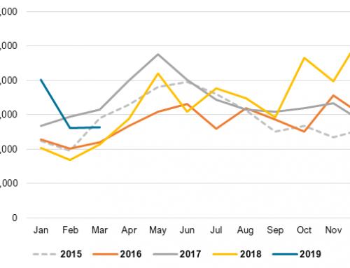2018 U.S. honey production and imports relatively steady YOY