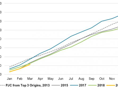 U.S. PJC imports just 28.4 million liters in Q1 2019