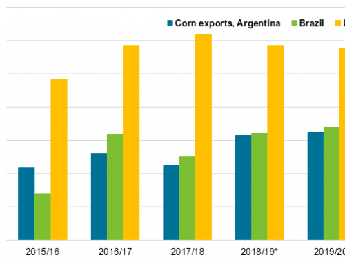 U.S. net agricultural export totals adjusted downward