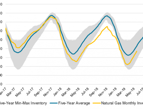 Natural gas prices sink to life-of-contract lows