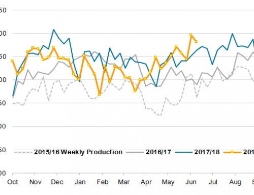 Ethanol production, use, and ending stocks all dip slightly last week