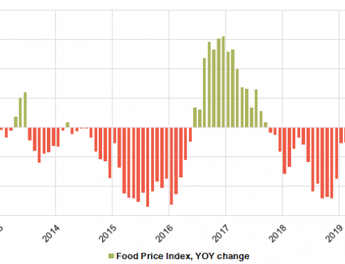 Food Price Index finally ticks higher