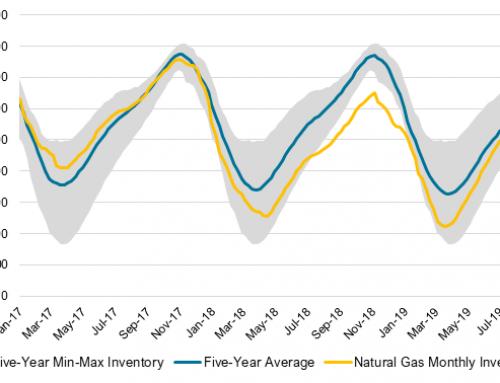 Renewed equities & energy buying with more dovish Fed