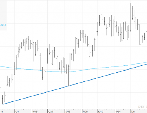 Cocoa breaks down to some key technical support levels