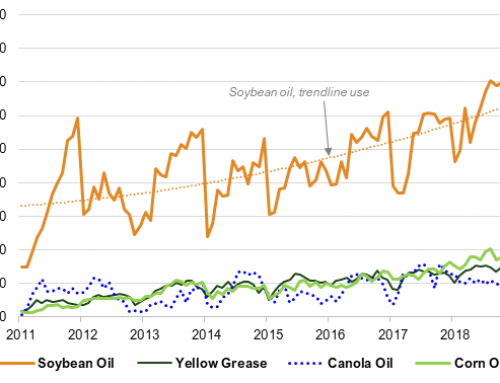 Narrow gain in May biodiesel production
