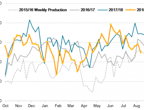 U.S. ethanol production at four-year low