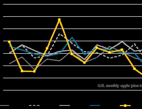 July's AJC imports lowest since 2011