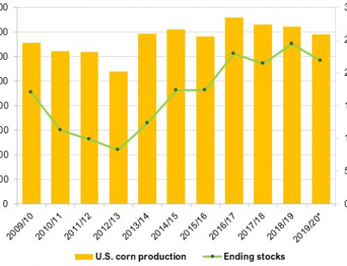 WASDE: Corn, soybean yields, & production lower