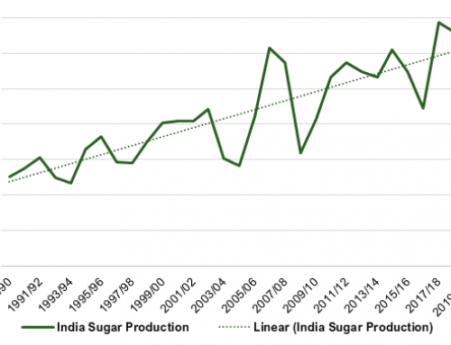 India sugar export subsidy, ethanol price hike approved