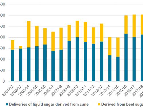 Liquid sugar deliveries up 3 percent