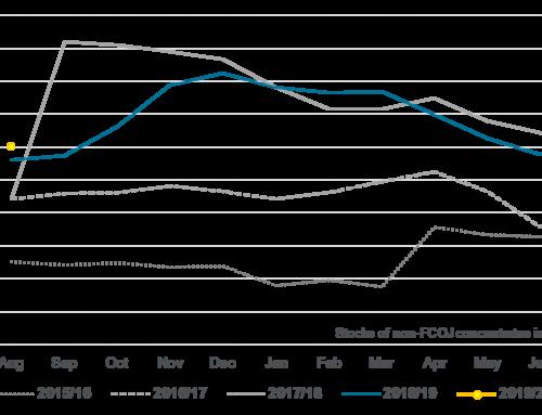 AJC stocks rose in August despite import slowdown