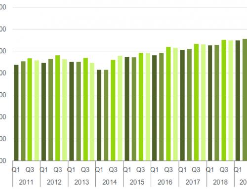September hog population set record