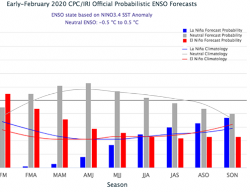 Latest ENSO forecast predicts neutral conditions through spring