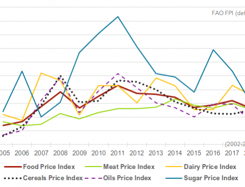 Growth for most food price indexes at close of 2019