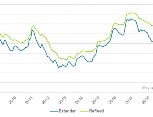 Mexico sugar crop lags last season, domestic pricing up YOY