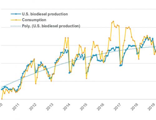 2019 biodiesel production down 7 percent YOY