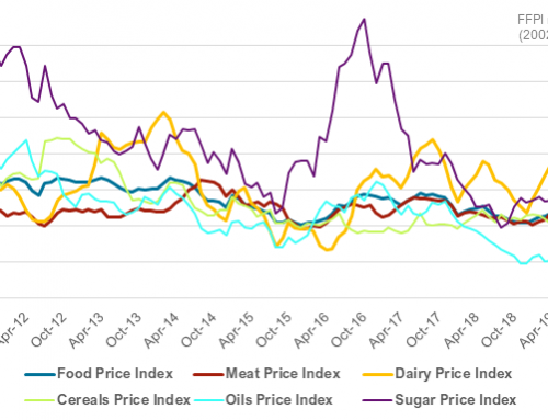 Mixed moves in February for Food Price Indexes