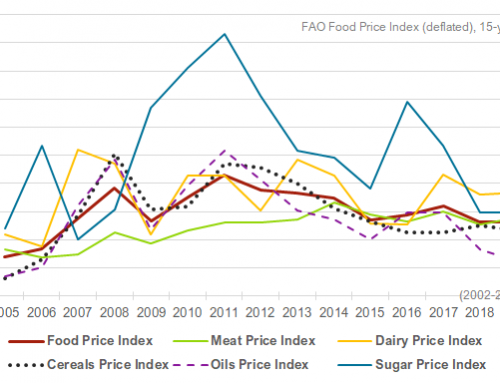 FAO Food Price Index down for a second month