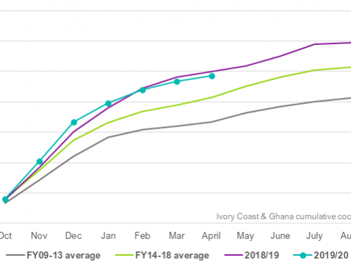 Ivory Coast & Ghana cocoa figures estimated lower at end of April