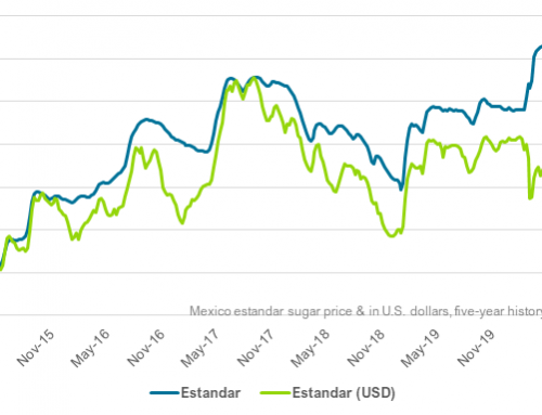 Mexico sugar pricing strengthens in April
