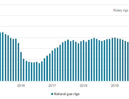 Fall in natural gas rig count