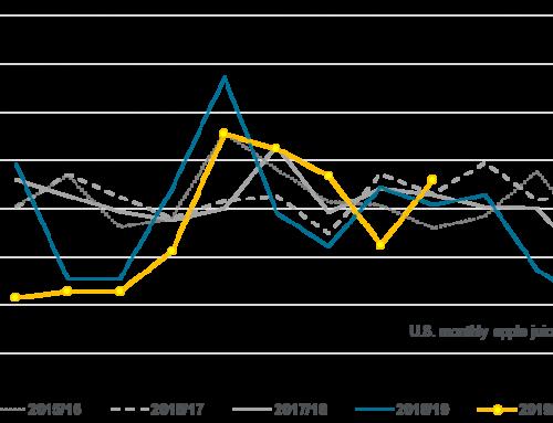 April AJC imports near 46 million SSE gallons