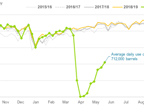 Ethanol use continues upward climb
