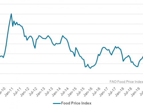 FAO's Food Price Index at 17-month lows