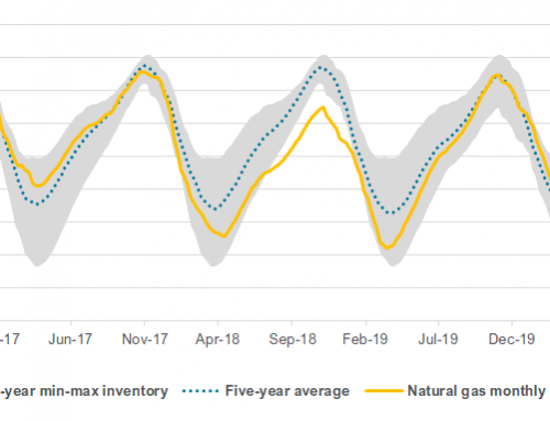 Summer heat puts a crimp in the natural gas supply build