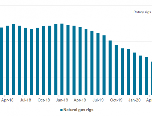 Natural gas build slows as temperature rise